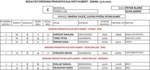 DP ZADAR 2020_HUBERT ŽENE I DIZAČI DIVLJAČI